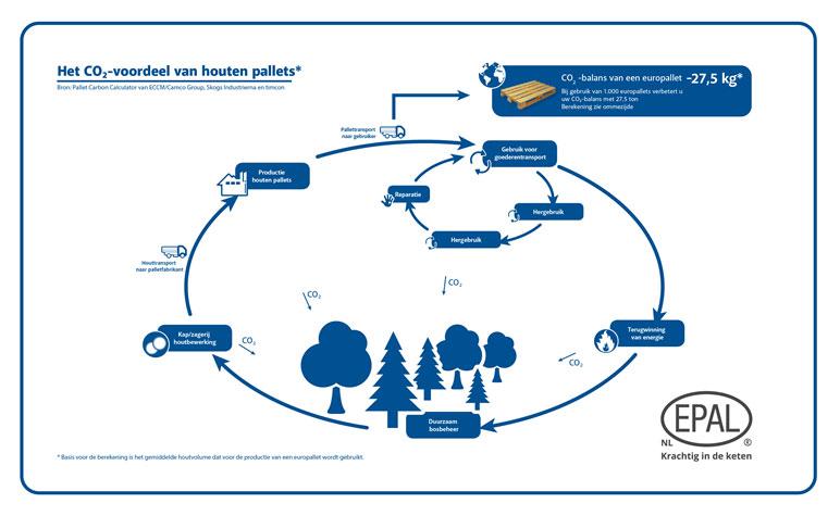 Levenscyclus Pallets